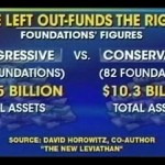 David Horowitz on Fox & Friends discussing The New Leviathan